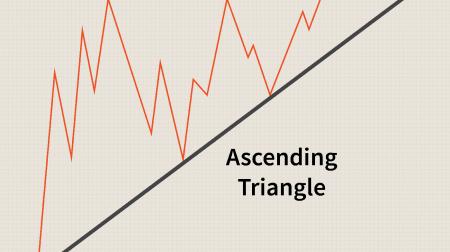 دليل لتداول نموذج المثلثات على ExpertOption
